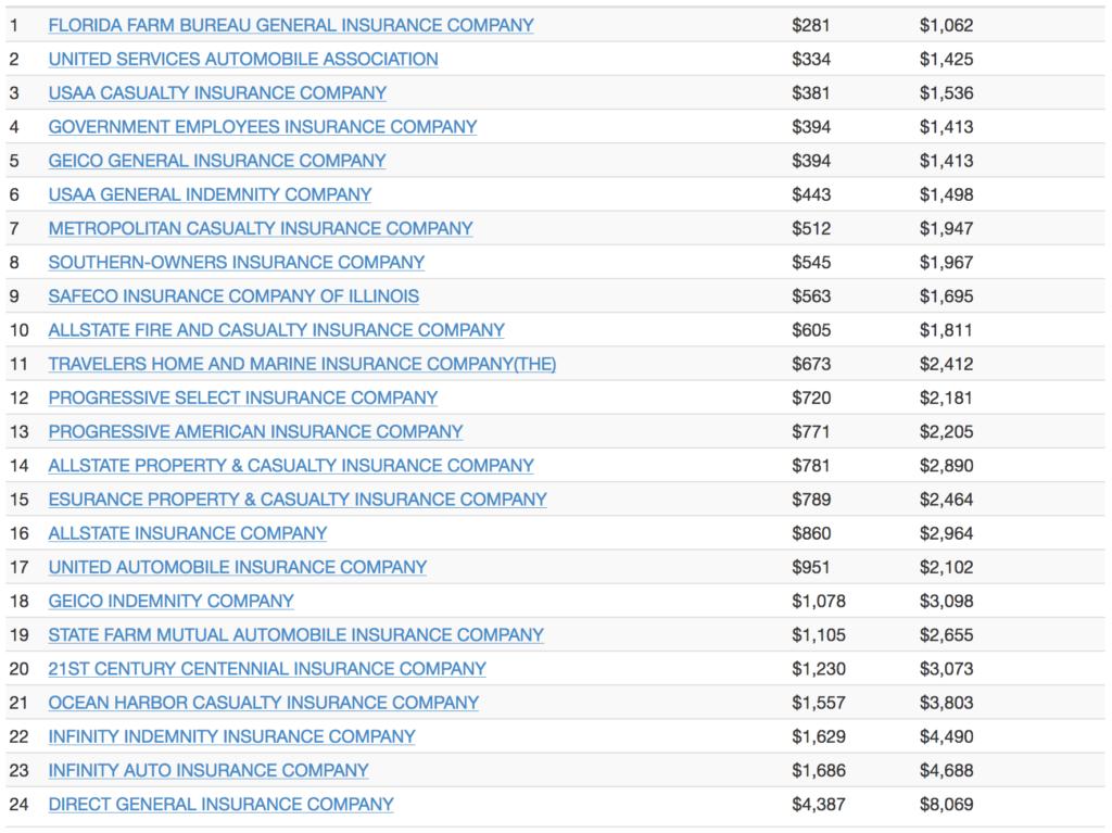 Miami-Dade - Auto Insurance Cost Comparison